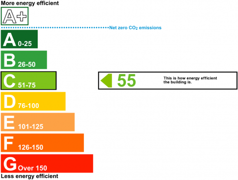 EPC Graph: Current Rating 55 - Potential Rating 0